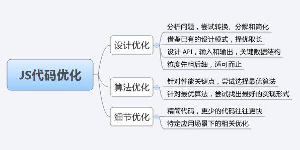 如何优化网站首页代码:js代码优化