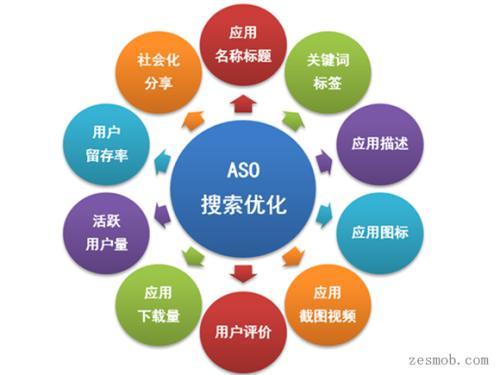 seo运营是什么意思