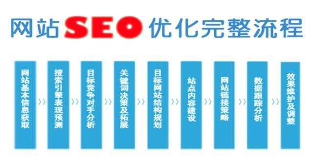什么是SEO搜索引擎优化?